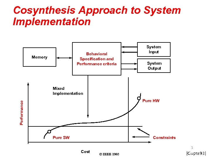 Cosynthesis Approach to System Implementation Behavioral Specification and Performance criteria Memory System Input System
