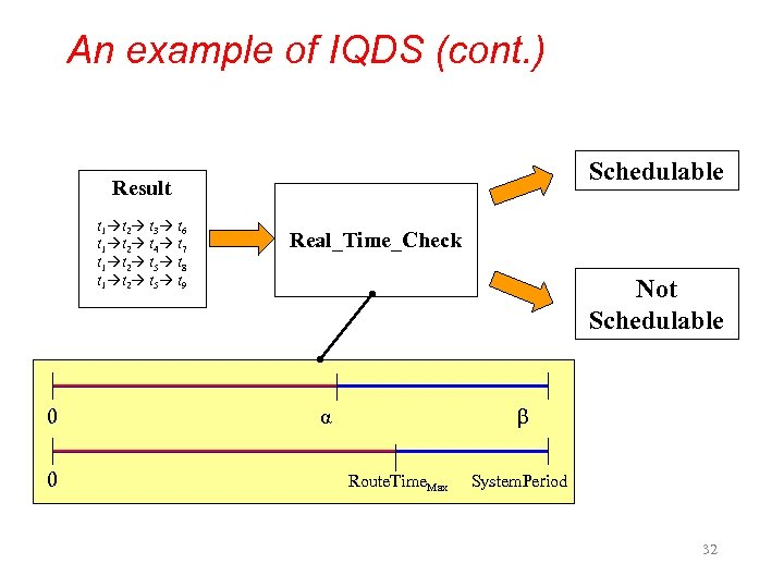 An example of IQDS (cont. ) Schedulable Result t 1 t 2 t 3