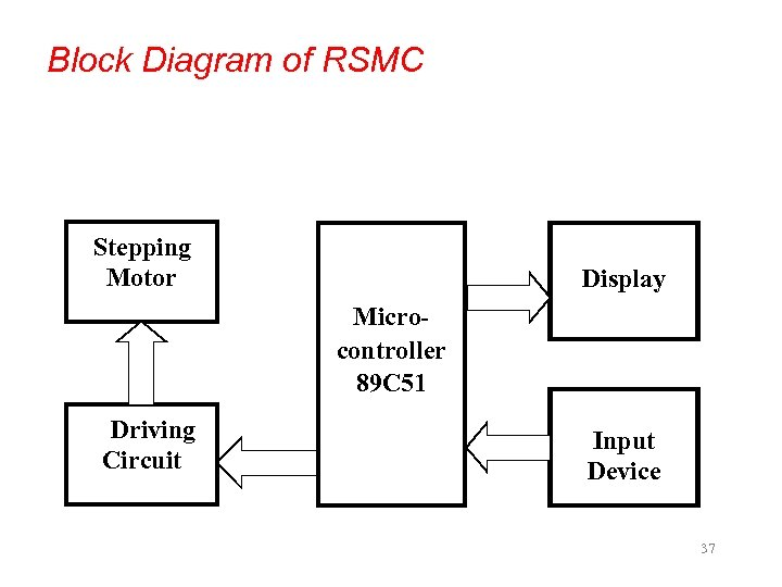 Block Diagram of RSMC Stepping Motor Display Microcontroller 89 C 51 Driving Circuit Input