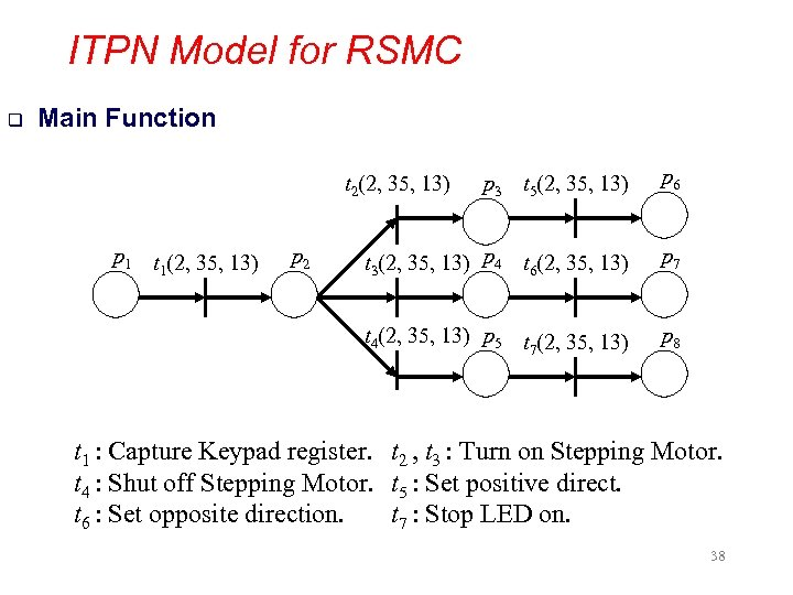 ITPN Model for RSMC q Main Function p 3 t 5(2, 35, 13) p
