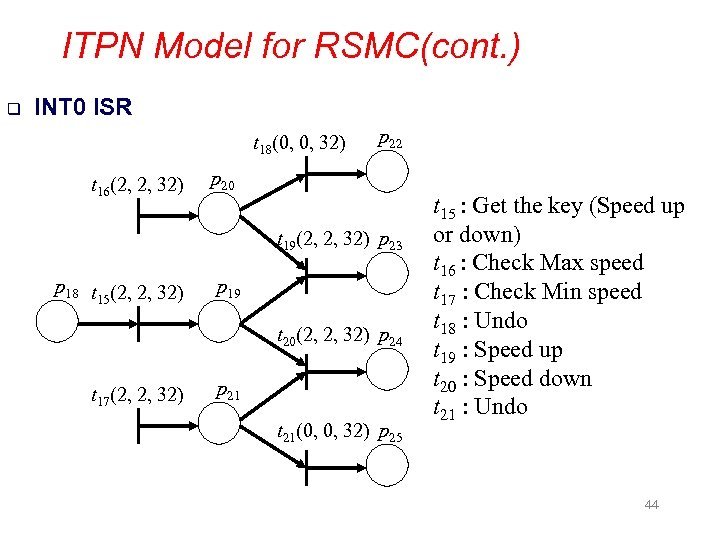 ITPN Model for RSMC(cont. ) q INT 0 ISR t 18(0, 0, 32) t