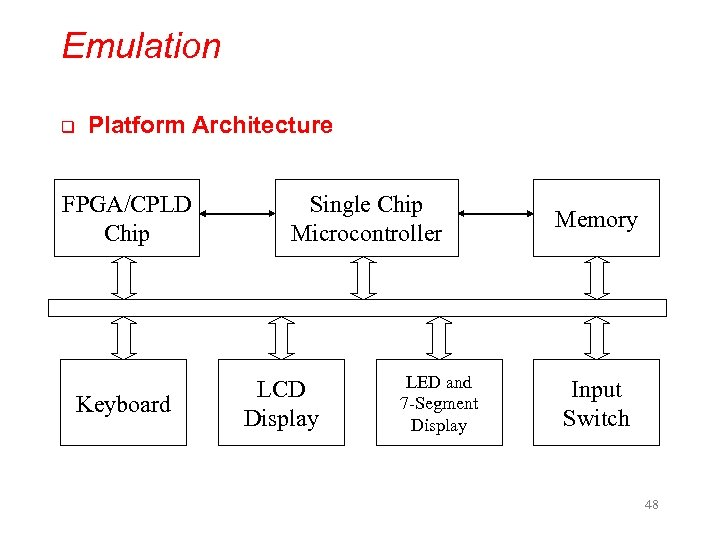 Emulation q Platform Architecture FPGA/CPLD Chip Keyboard Single Chip Microcontroller LCD Display LED and