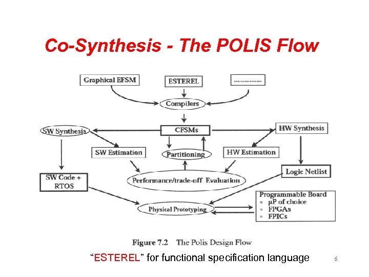 "Co-Synthesis - The POLIS Flow ""ESTEREL"" for functional specification language 6"