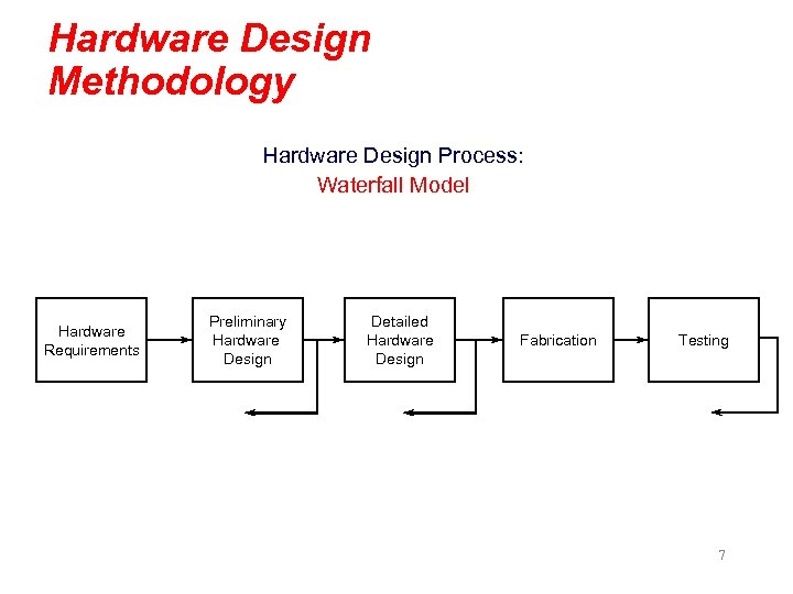 Hardware Design Methodology Hardware Design Process: Waterfall Model Hardware Requirements Preliminary Hardware Design Detailed