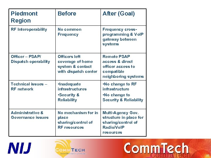Piedmont Region Before After (Goal) RF Interoperability No common Frequency crossprogramming & Vo. IP