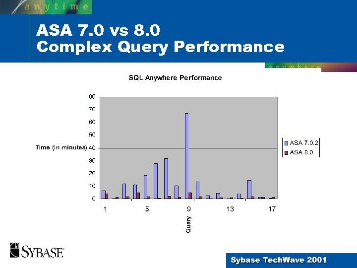 ASA 7. 0 vs 8. 0 Complex Query Performance