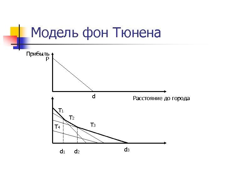 Модель фон Тюнена Прибыль P d Расстояние до города T 1 T 2 T