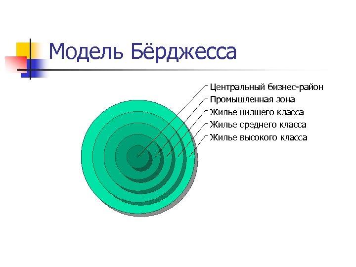 Модель Бёрджесса Центральный бизнес-район Промышленная зона Жилье низшего класса Жилье среднего класса Жилье высокого