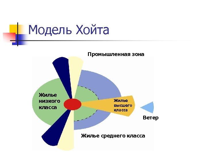 Модель Хойта Промышленная зона Жилье низкого класса Жилье высшего класса Ветер Жилье среднего класса