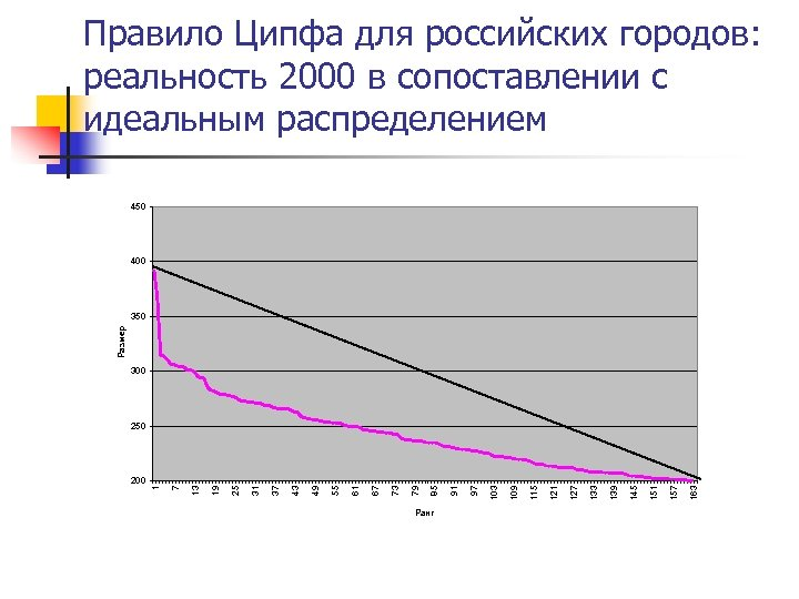 Правило Ципфа для российских городов: реальность 2000 в сопоставлении с идеальным распределением 450 400