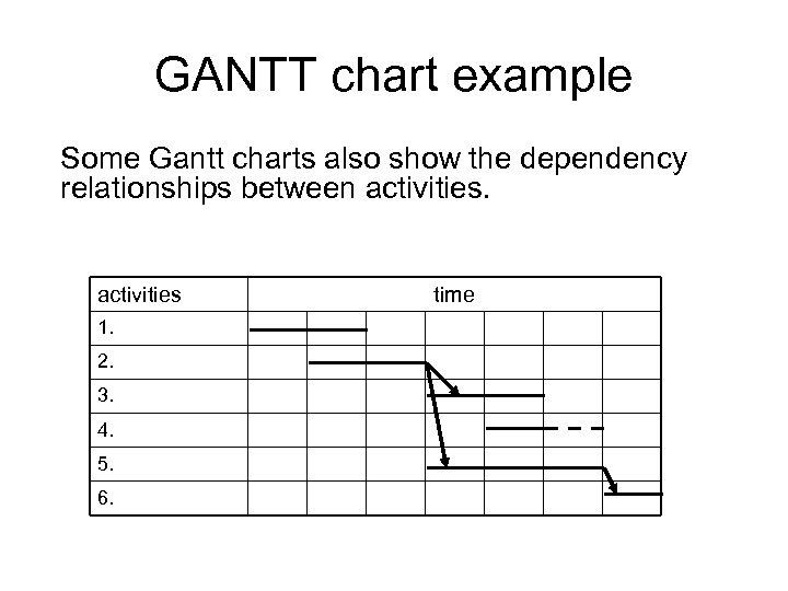 GANTT chart example Some Gantt charts also show the dependency relationships between activities 1.