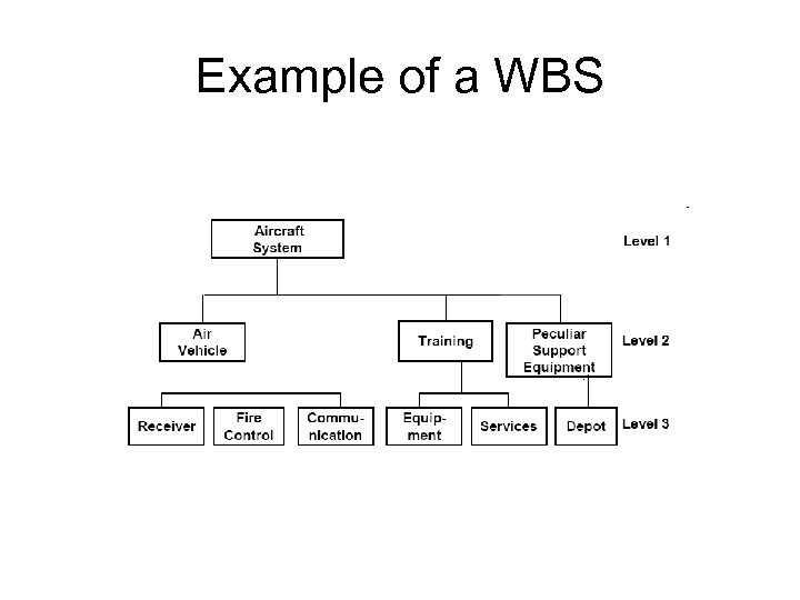 Example of a WBS