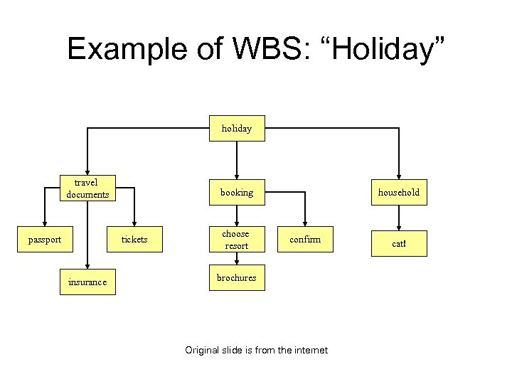 """Example of WBS: """"Holiday"""" holiday travel documents passport booking tickets insurance choose resort household"""
