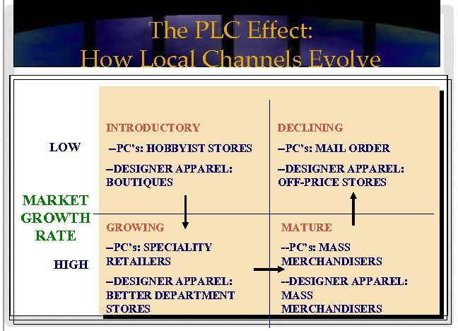 The PLC Effect: How Local Channels Evolve INTRODUCTORY MARKET GROWTH RATE HIGH --PC's: HOBBYIST