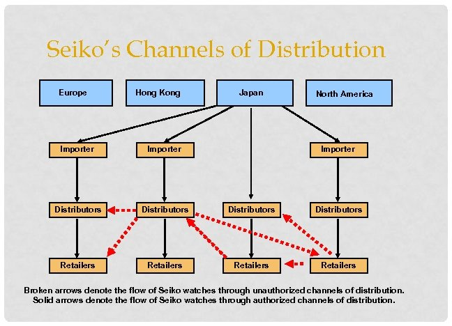 Seiko's Channels of Distribution Europe Hong Kong Japan North America Importer Distributors Retailers Broken