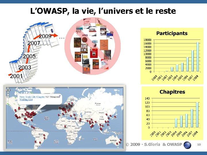L'OWASP, la vie, l'univers et le reste 2009 2007 … 2005 2003 2001 ©
