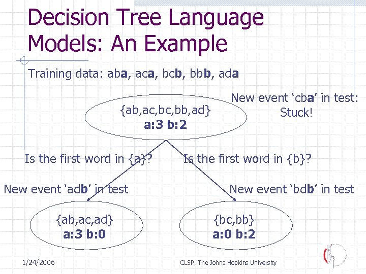 Decision Tree Language Models: An Example Training data: aba, aca, bcb, bbb, ada {ab,