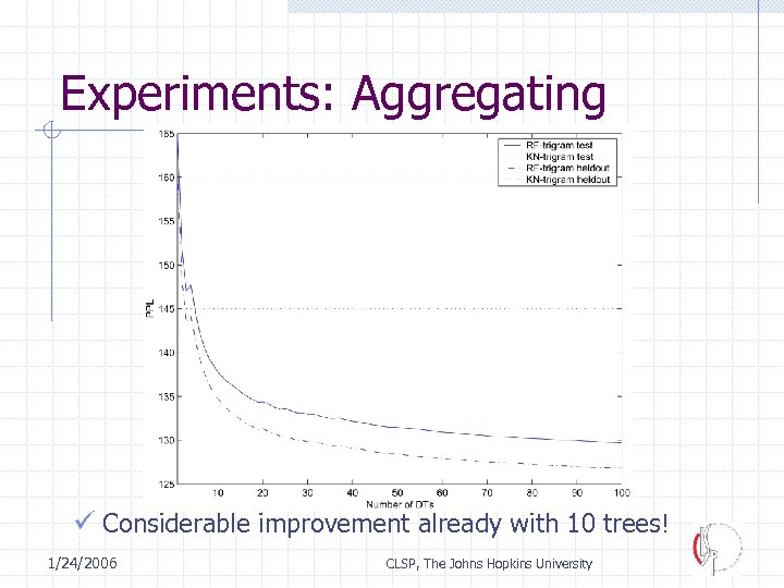 Experiments: Aggregating ü Considerable improvement already with 10 trees! 1/24/2006 CLSP, The Johns Hopkins