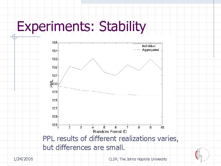 Experiments: Stability PPL results of different realizations varies, but differences are small. 1/24/2006 CLSP,