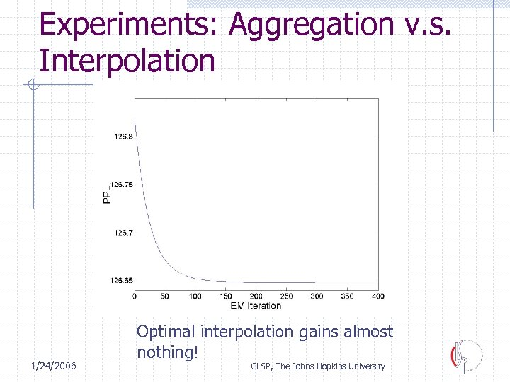 Experiments: Aggregation v. s. Interpolation 1/24/2006 Optimal interpolation gains almost nothing! CLSP, The Johns
