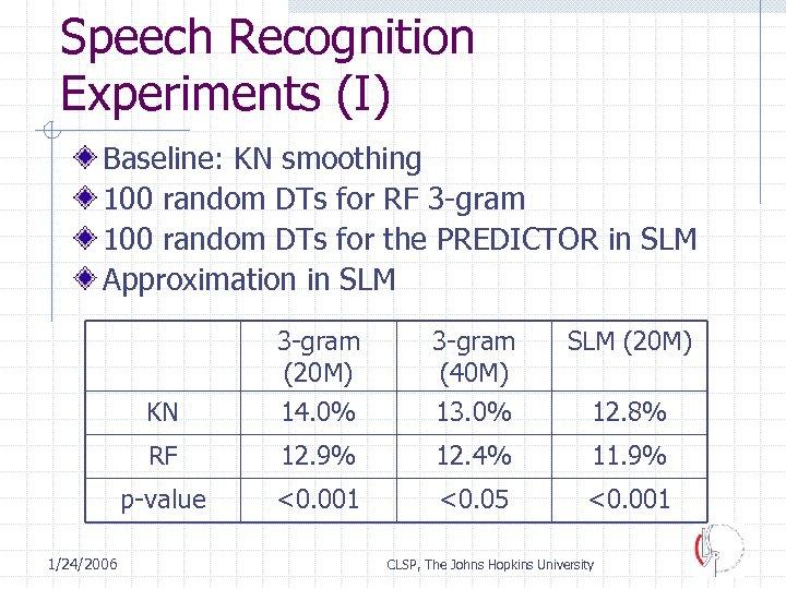 Speech Recognition Experiments (I) Baseline: KN smoothing 100 random DTs for RF 3 -gram