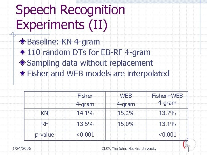 Speech Recognition Experiments (II) Baseline: KN 4 -gram 110 random DTs for EB-RF 4