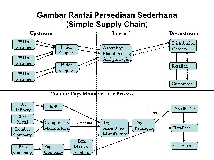 Gambar Rantai Persediaan Sederhana (Simple Supply Chain) Upstream 2 nd tier Supplier Internal 1