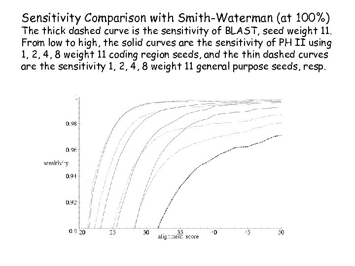 Sensitivity Comparison with Smith-Waterman (at 100%) The thick dashed curve is the sensitivity of
