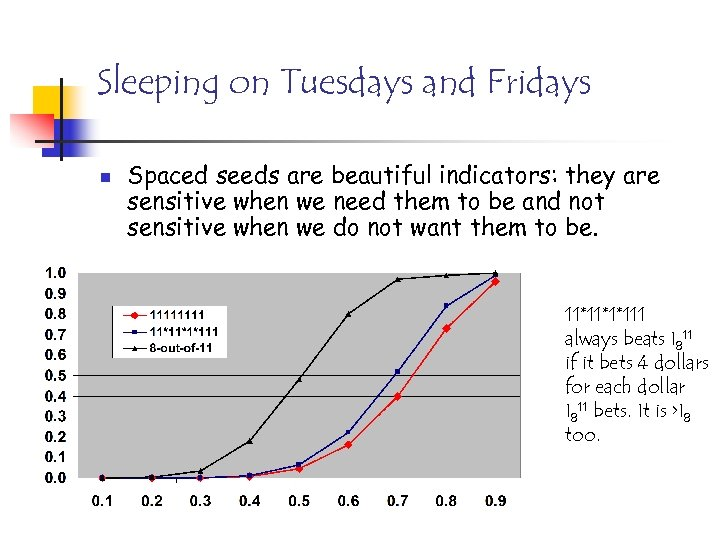 Sleeping on Tuesdays and Fridays n Spaced seeds are beautiful indicators: they are sensitive