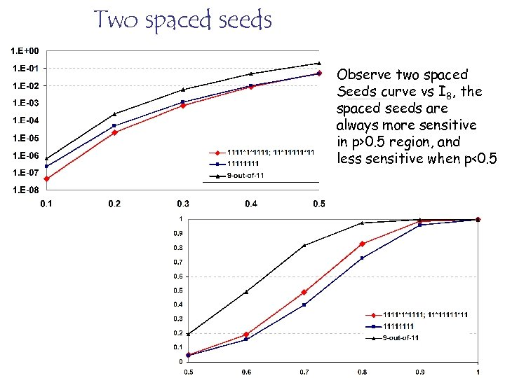 Two spaced seeds Observe two spaced Seeds curve vs I 8, the spaced seeds