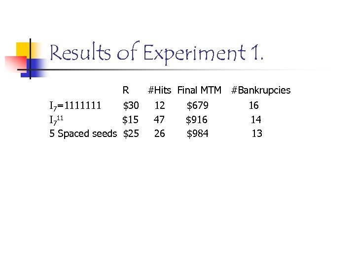 Results of Experiment 1. R I 7=1111111 $30 I 711 $15 5 Spaced seeds