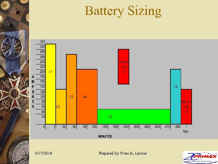 Battery Sizing 3/17/2018 Prepared by Yves A. Lavoie 24