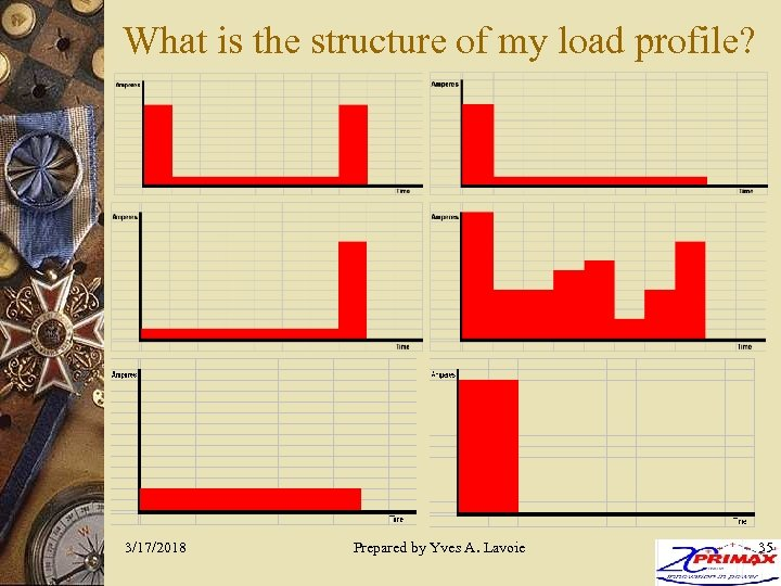 What is the structure of my load profile? 3/17/2018 Prepared by Yves A. Lavoie