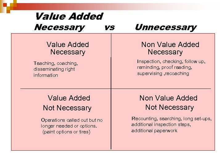 Value Added Necessary vs Value Added Necessary Teaching, coaching, disseminating right information Value Added