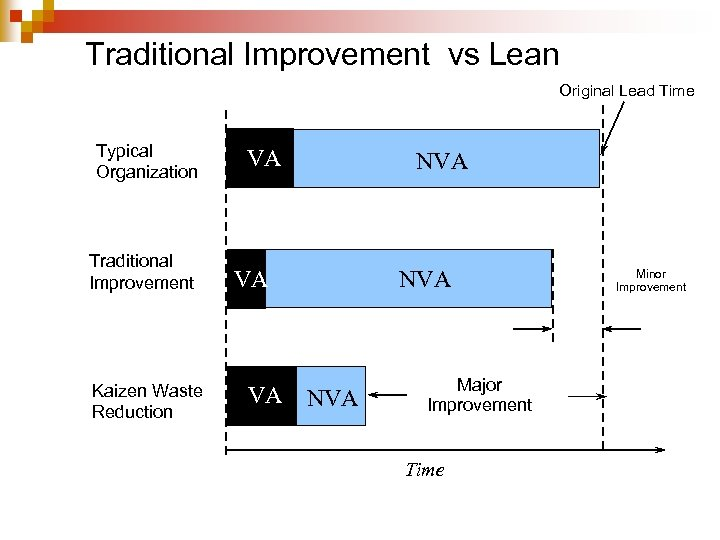 Traditional Improvement vs Lean Original Lead Time Typical Organization Traditional Improvement Kaizen Waste Reduction