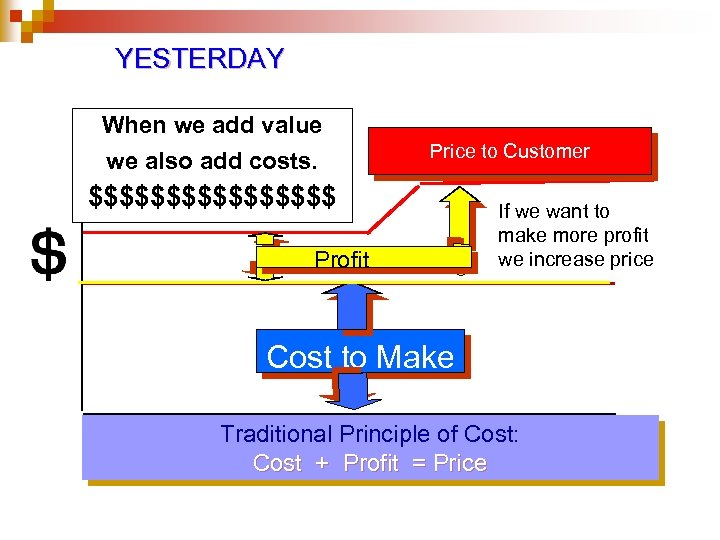 YESTERDAY When we add value we also add costs. Price to Customer $$$$$$$$ Profit