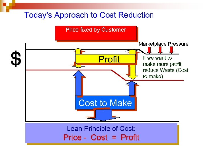 Today's Approach to Cost Reduction Price fixed by Customer Marketplace Pressure Profit Cost to