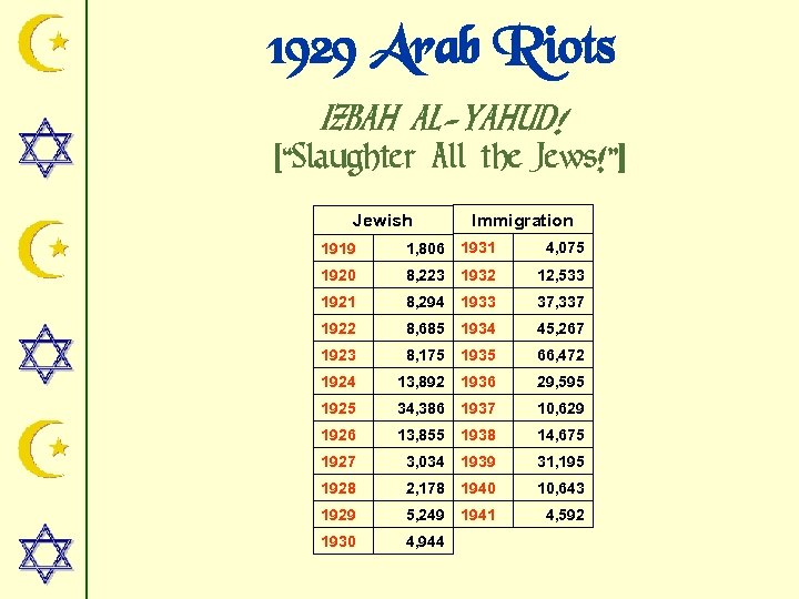 "1929 Arab Riots IZBAH AL-YAHUD! [""Slaughter All the Jews!""] Jewish Immigration 1919 1, 806"