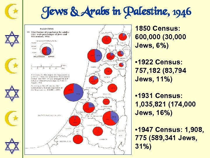 Jews & Arabs in Palestine, 1946 1850 Census: 600, 000 (30, 000 Jews, 6%)