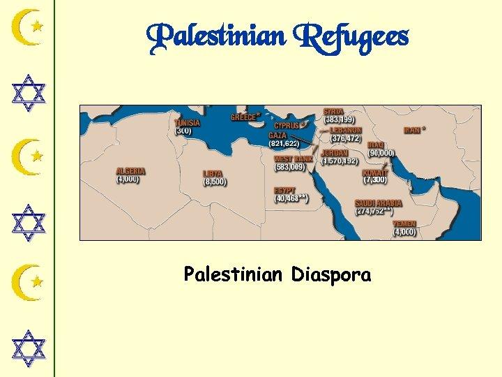 Palestinian Refugees Palestinian Diaspora
