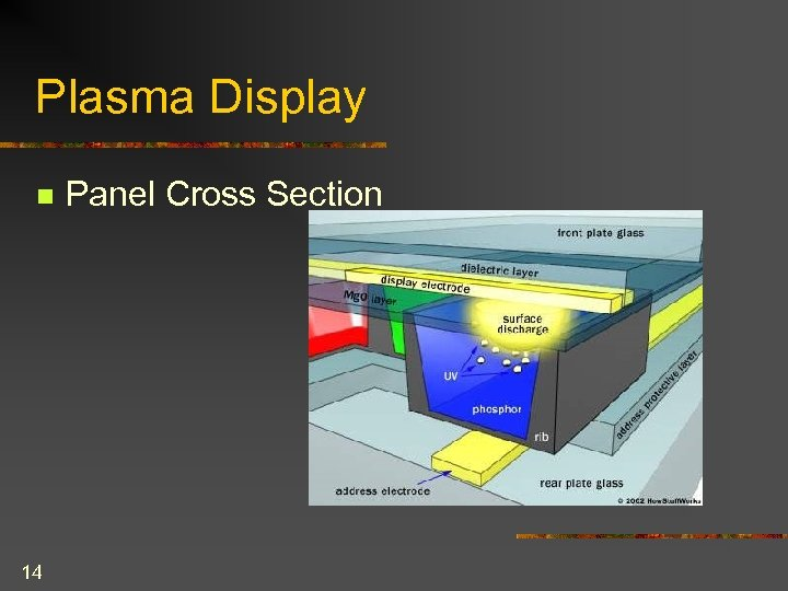 Plasma Display n 14 Panel Cross Section