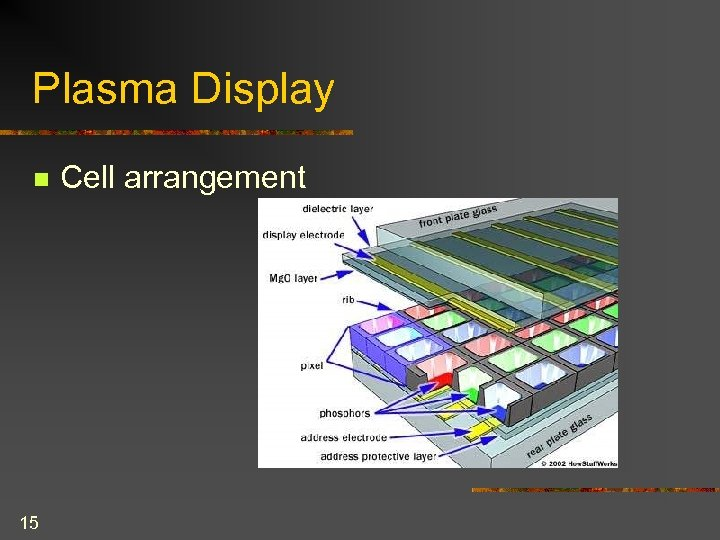 Plasma Display n 15 Cell arrangement