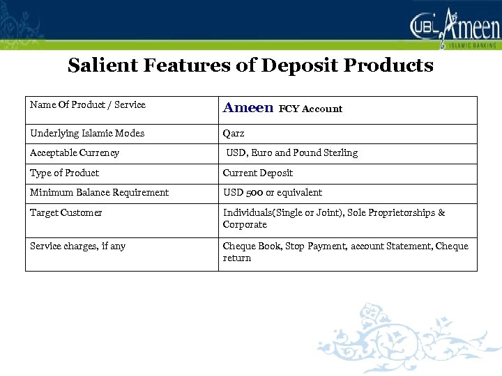 Salient Features of Deposit Products Name Of Product / Service Ameen Underlying Islamic Modes