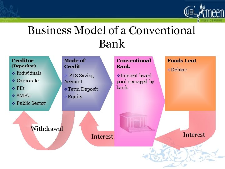Business Model of a Conventional Bank Mode of Credit Conventional Bank v PLS Saving
