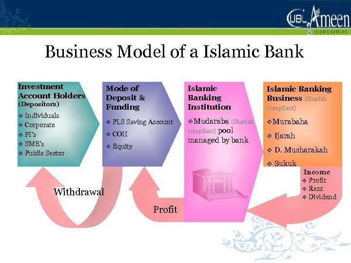 Business Model of a Islamic Bank Investment Account Holders Mode of Deposit & Funding