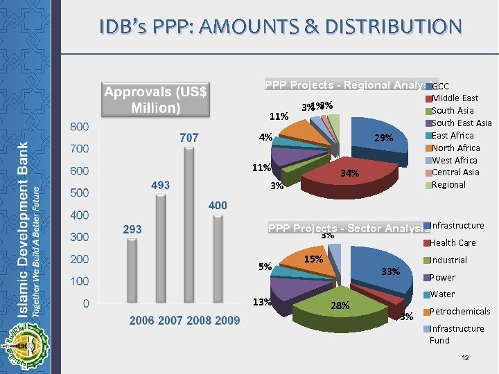 IDB's PPP: AMOUNTS & DISTRIBUTION PPP Projects - Regional Analysis. CC G 11% Middle