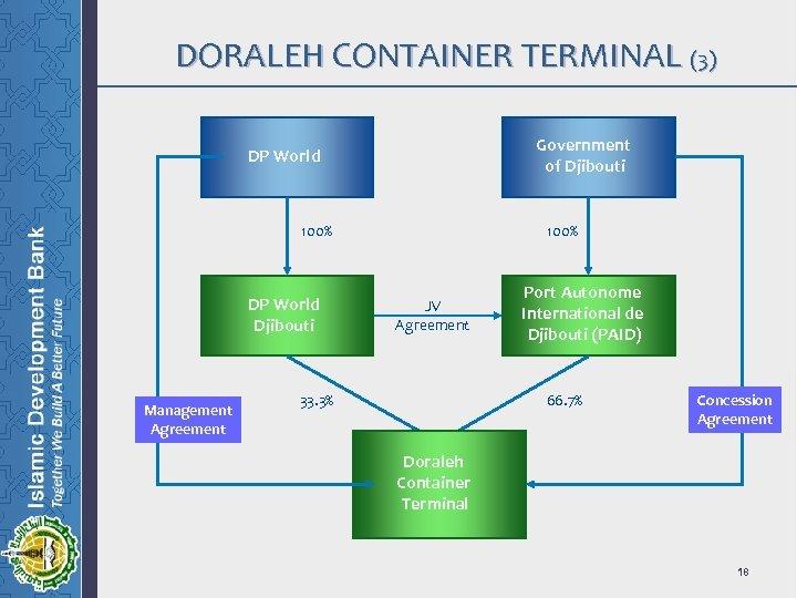 DORALEH CONTAINER TERMINAL (3) Government of Djibouti DP World 100% DP World Djibouti Management