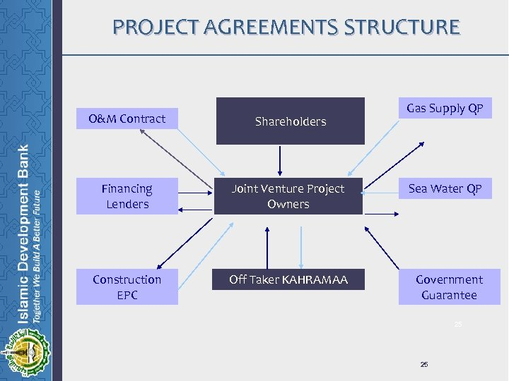 PROJECT AGREEMENTS STRUCTURE O&M Contract Shareholders Financing Lenders Joint Venture Project Owners Construction EPC