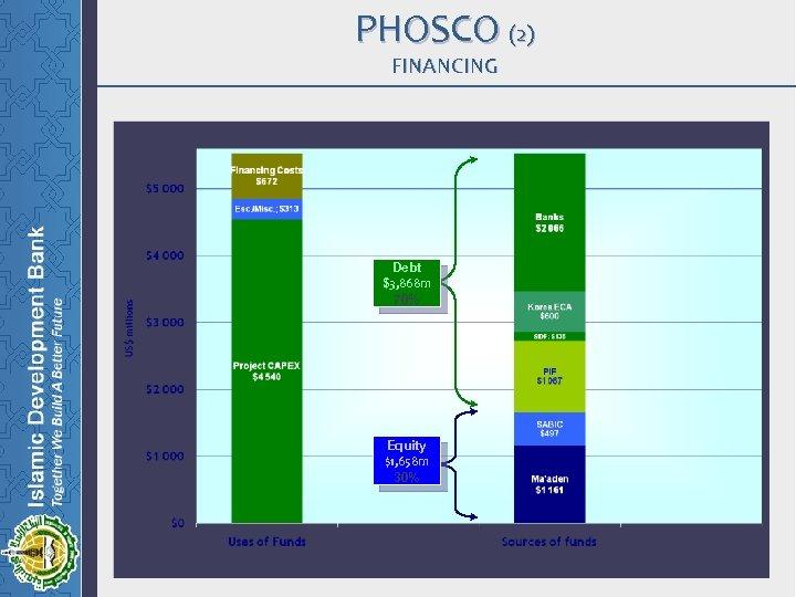 PHOSCO (2) FINANCING Debt $3, 868 m 70% Equity $1, 658 m 30%