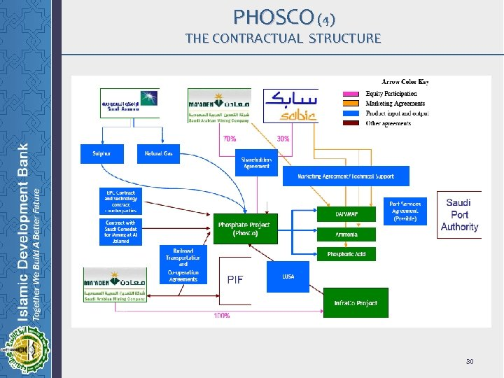 PHOSCO (4) THE CONTRACTUAL STRUCTURE 30